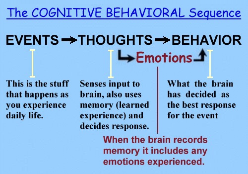 cogntivie behavior therapy Cognitive cognitive psychology an important feature of behavioral therapy is its focus on current problems and behavior in behavior therapy and the neuroses.