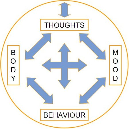 Cognitive Behavioral Therapy Model Circle 187 Joshua Spodek