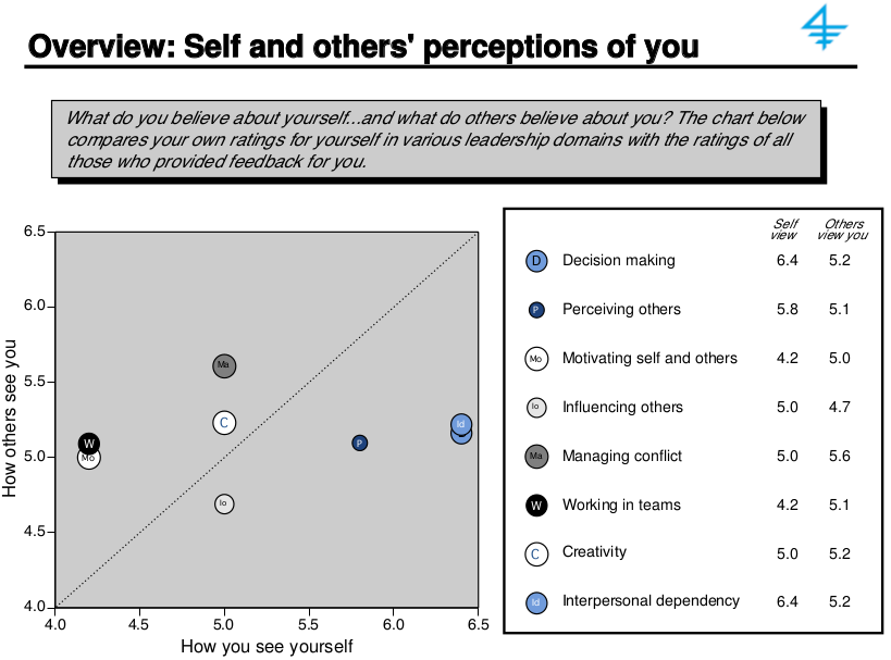 360 feedback: how others and yourself perceive you