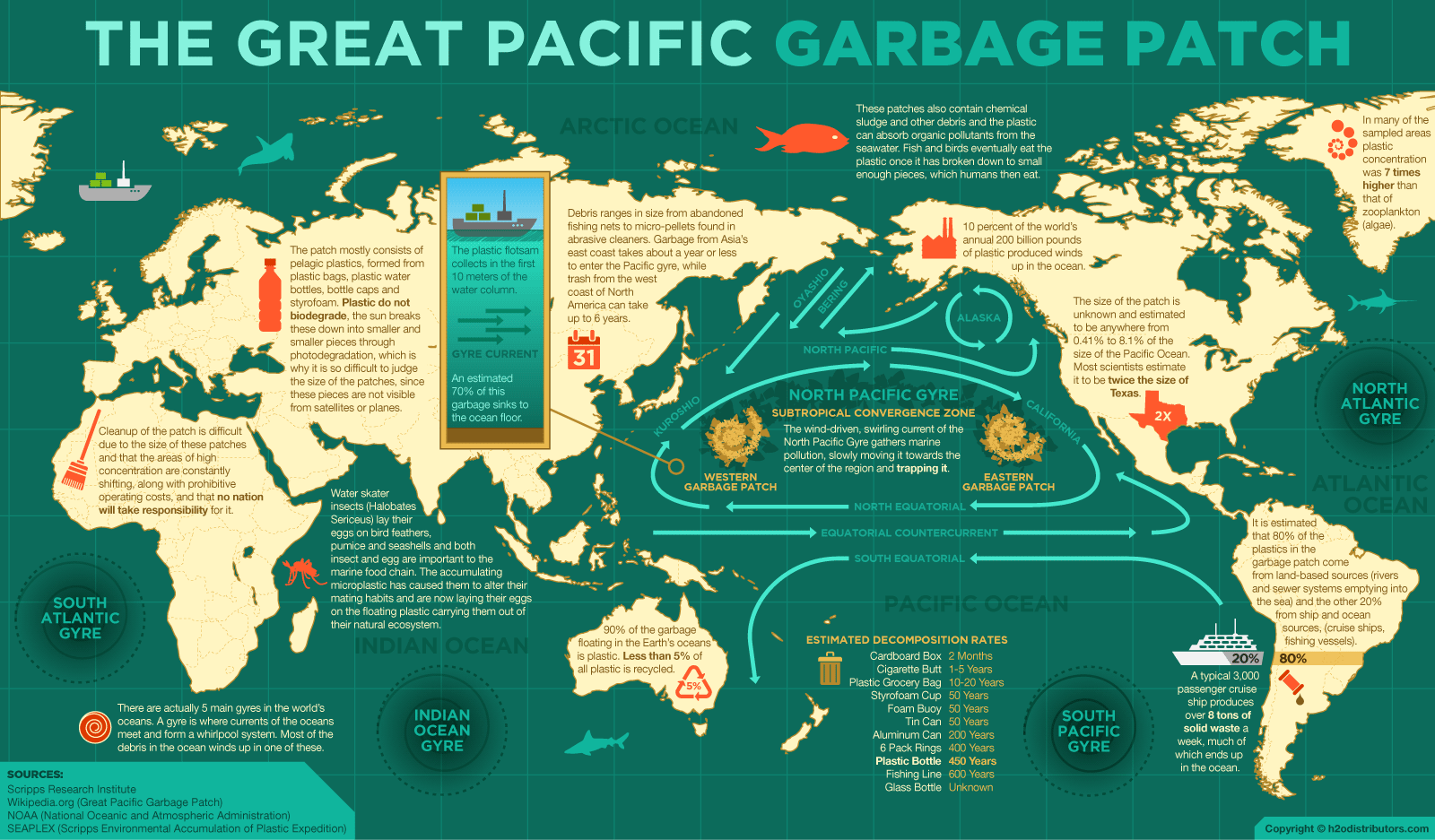 "the great pacific garbage patch essay Although the drifters may not seem representative of the plastic garbage, they are extremely useful and accurate in predicting how plastic wastes aggregate at certain areas in the oceans: ""location of the north pacific cluster [] coincides with the location of the so-called great garbage patch (eg, moore et al, 2001."